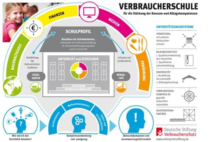 Grafik Verbraucherschule